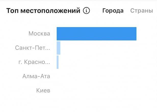 Статистика в Инстаграм: что это значит и как ее посмотреть