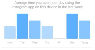 Сколько времени проводишь в Инстаграм: описание функции