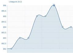 Как посмотреть статистику посещений страницы вк